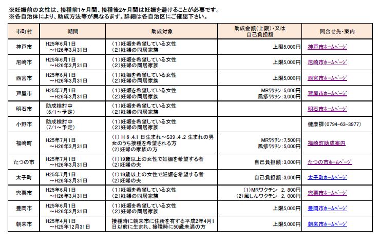 兵庫県下風疹の助成