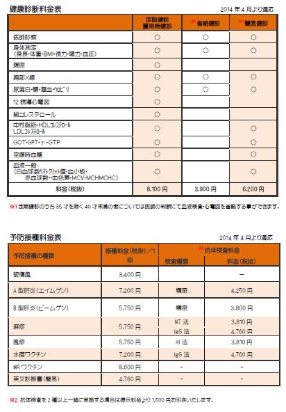 消費税増税後の料金改定
