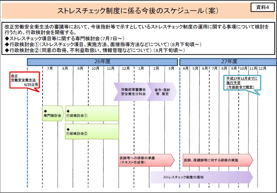 ストレスチェック制度のスケジュール