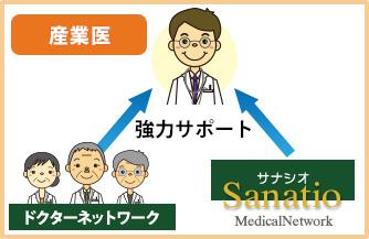 産業医サポート