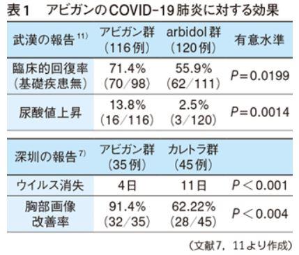 アビガンのCOVID-19肺炎に対する効果